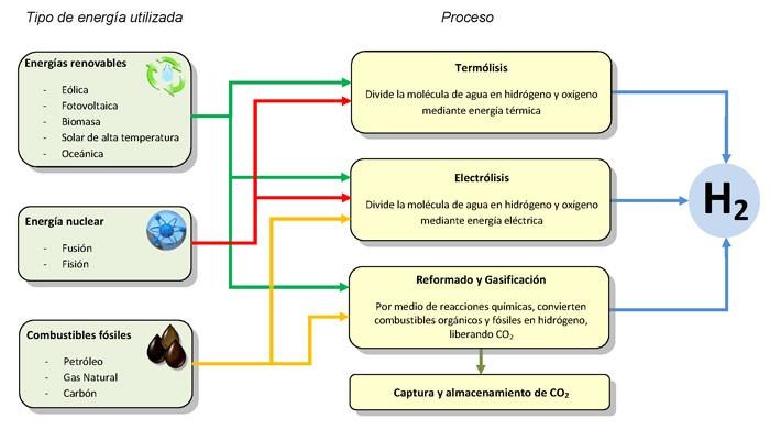 como se produce hidrogeno verde