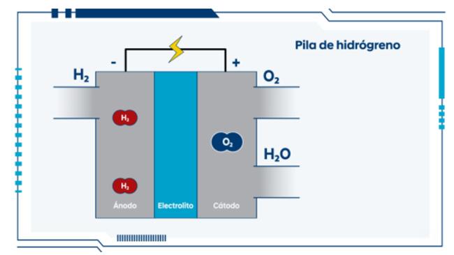 Tecnología de pila de hidrógeno.