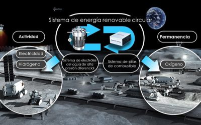 Honda y JAXA desarrollan un proyecto basado en hidrógeno para poder vivir y moverse con vehículos en el espacio