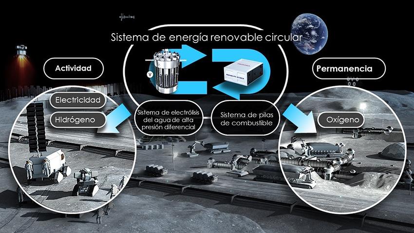 Proyecto Honda y JAXA.